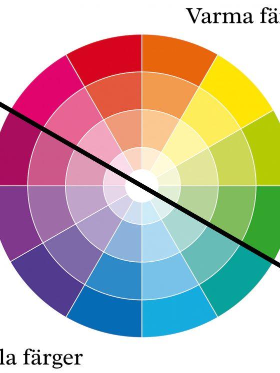 Färgcirkel - varma och kalla färger - fixaodona.se